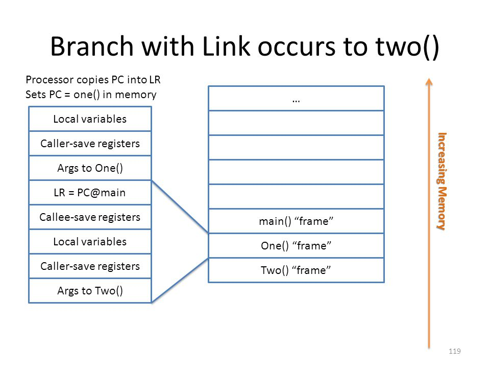 Branch with Link occurs to two()