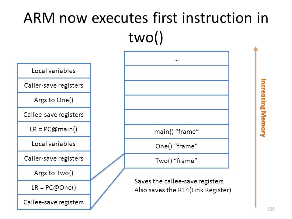 ARM now executes first instruction in two()
