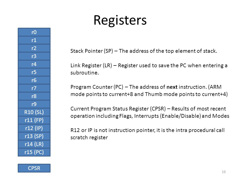 Registers r0. r1. r2. Stack Pointer (SP) – The address of the top element of stack.
