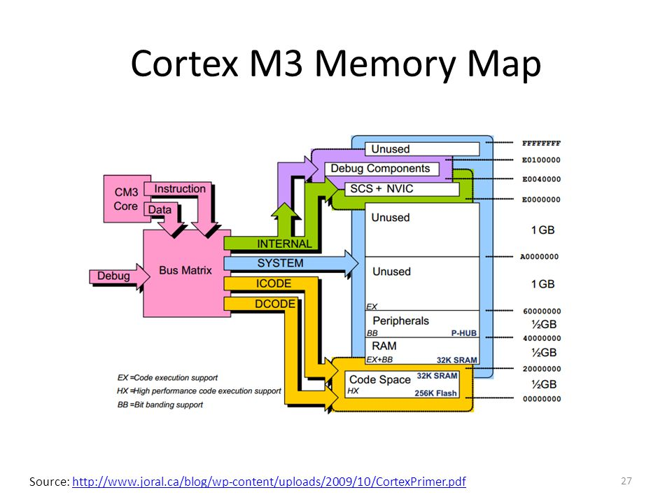 Cortex M3 Memory Map Source: http://www.joral.ca/blog/wp-content/uploads/2009/10/CortexPrimer.pdf