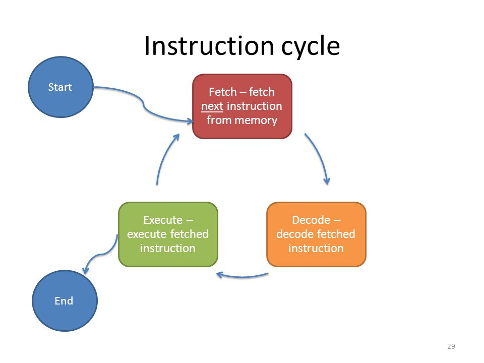 Instruction cycle Fetch – fetch next instruction from memory