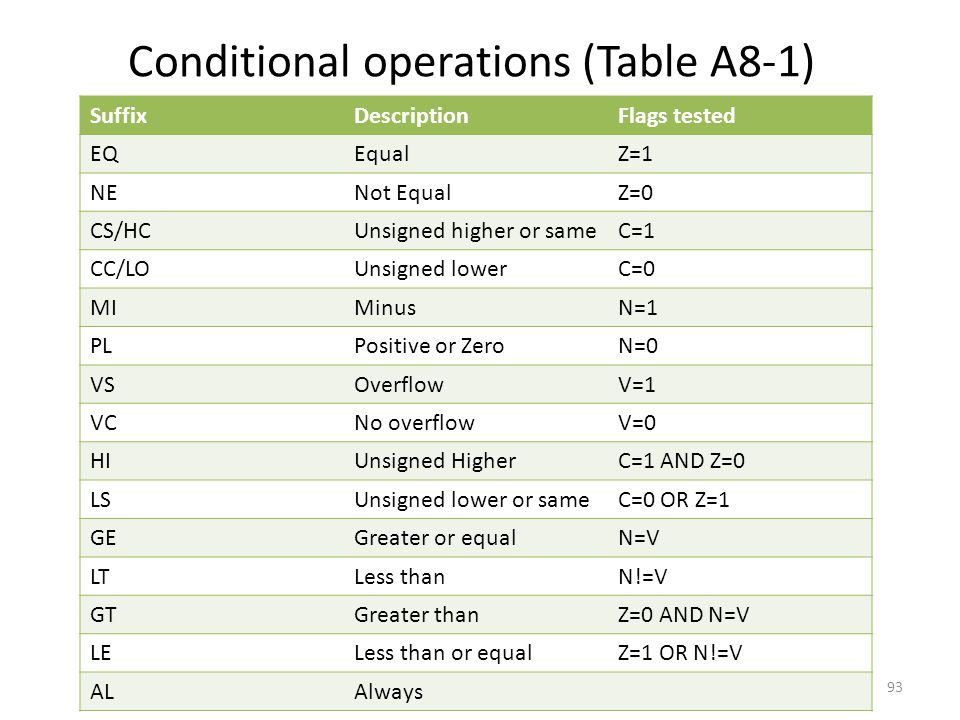 Conditional operations (Table A8-1)