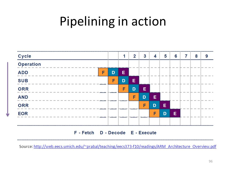 Pipelining in action Source: http://web.eecs.umich.edu/~prabal/teaching/eecs373-f10/readings/ARM_Architecture_Overview.pdf.
