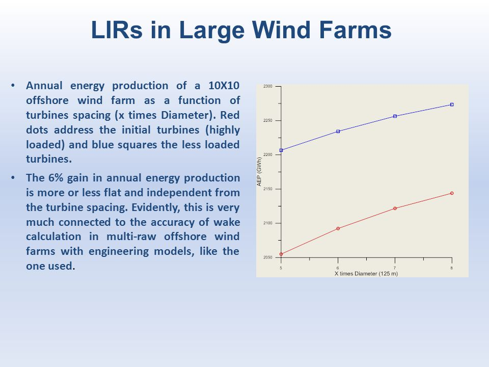LIRs in Large Wind Farms