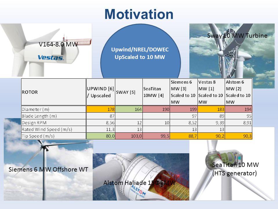Motivation Sway 10 MW Turbine V164-8.0 MW SeaTitan 10 MW