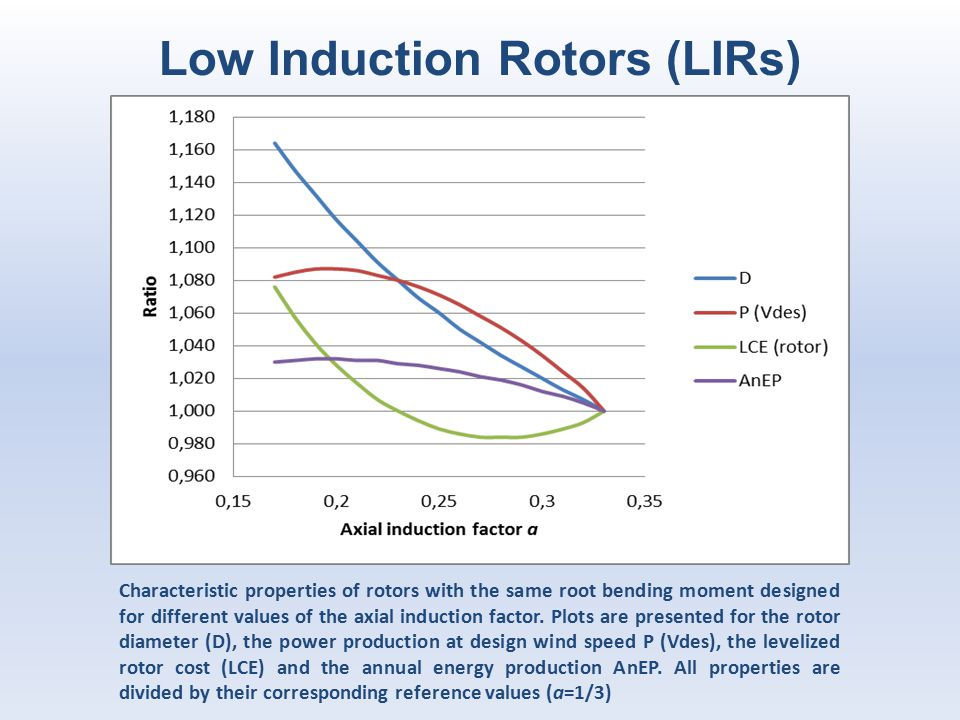 Low Induction Rotors (LIRs)
