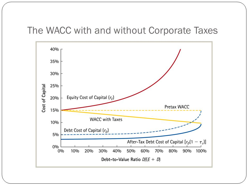 The WACC with and without Corporate Taxes