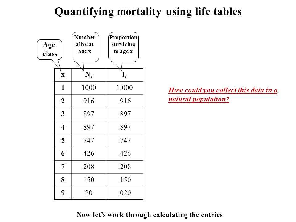 Quantifying mortality using life tables