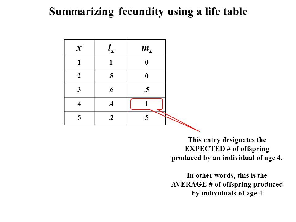 Summarizing fecundity using a life table