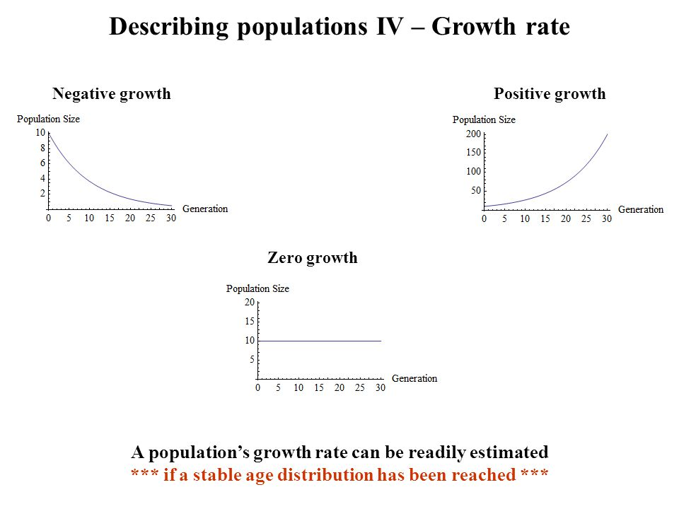 Describing populations IV – Growth rate