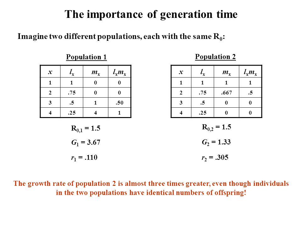 The importance of generation time