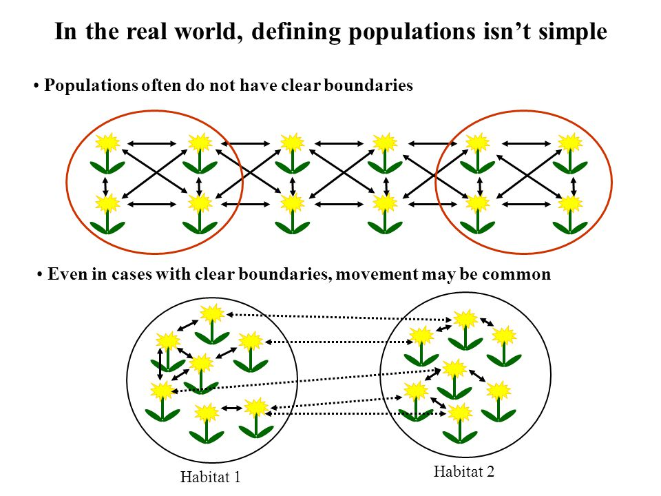 In the real world, defining populations isn't simple