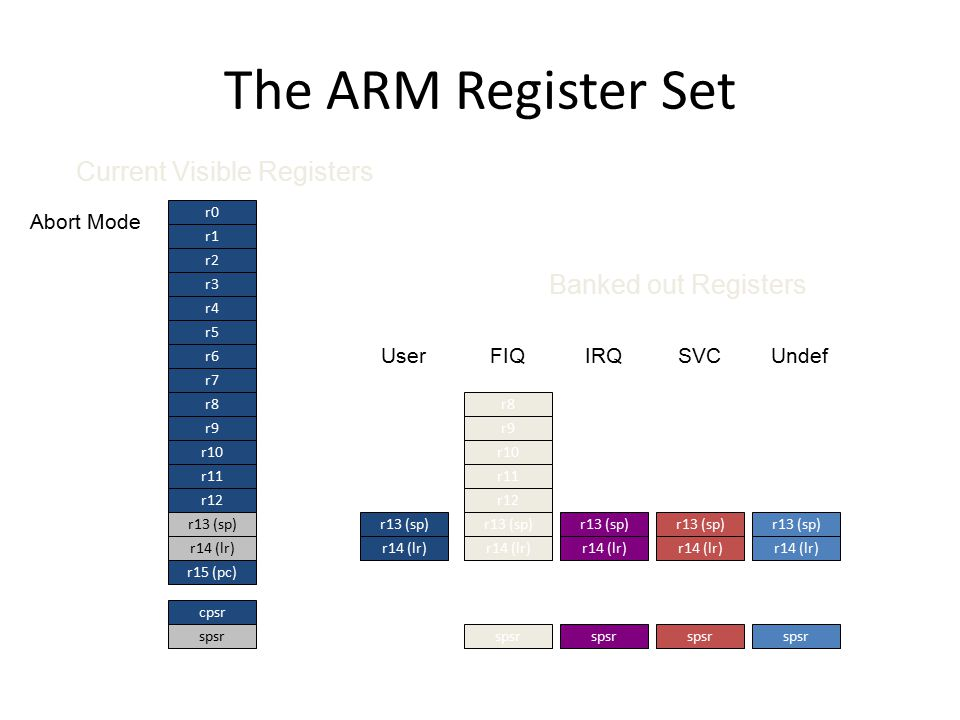 The ARM Register Set Current Visible Registers Banked out Registers
