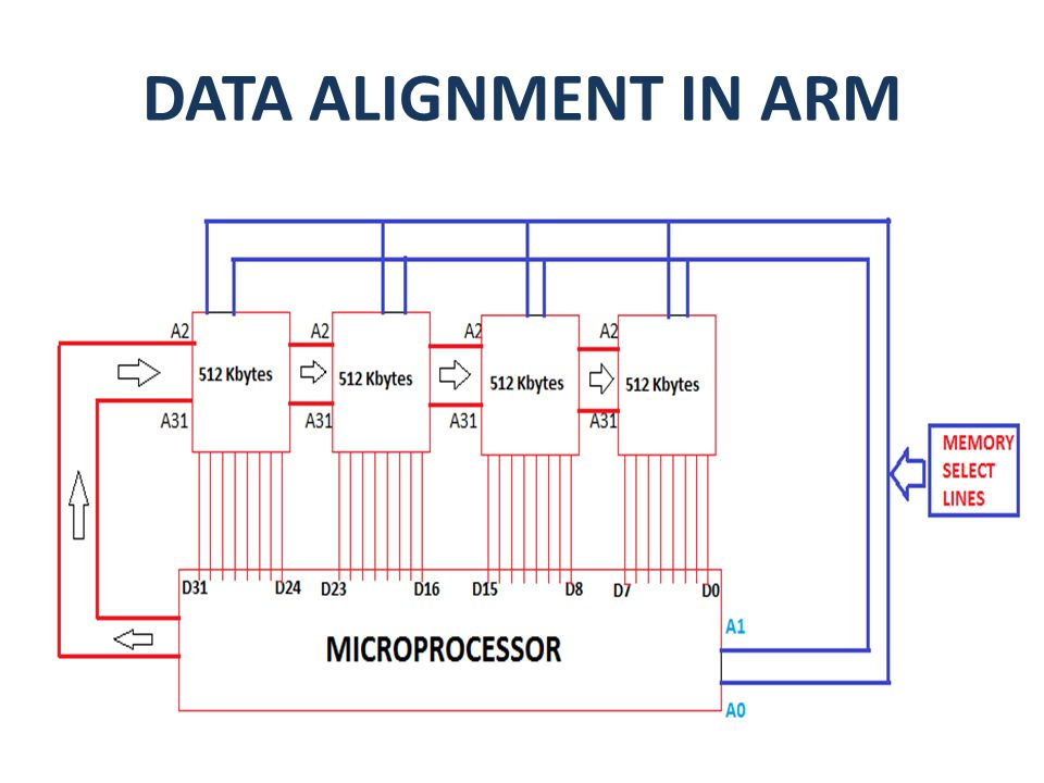 DATA ALIGNMENT IN ARM