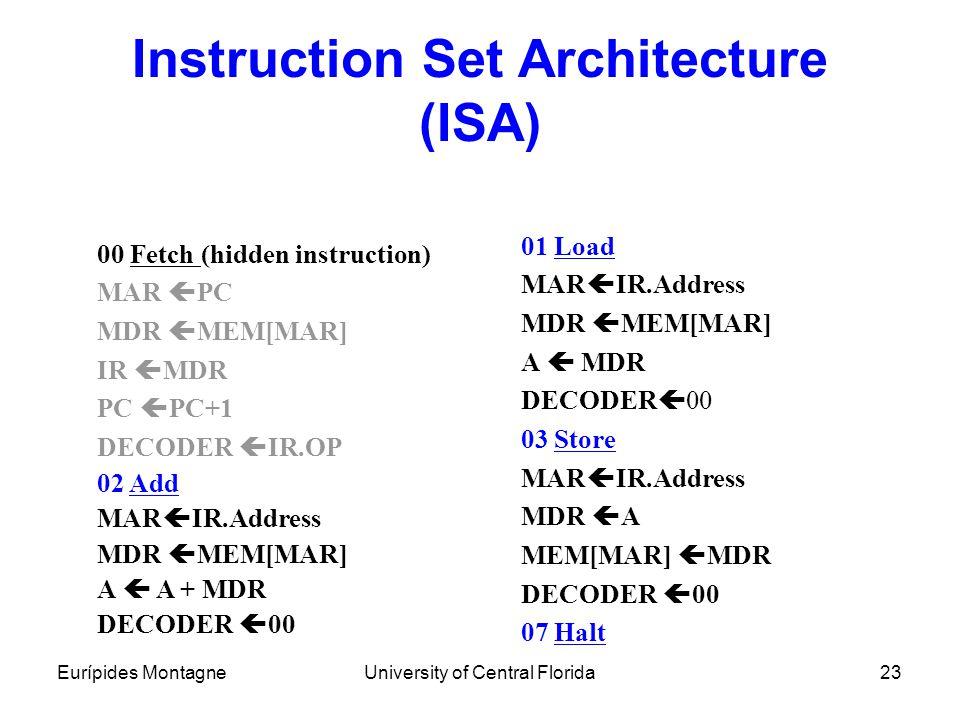 Instruction Set Architecture (ISA)