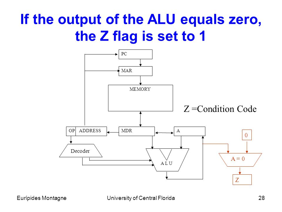 If the output of the ALU equals zero, the Z flag is set to 1
