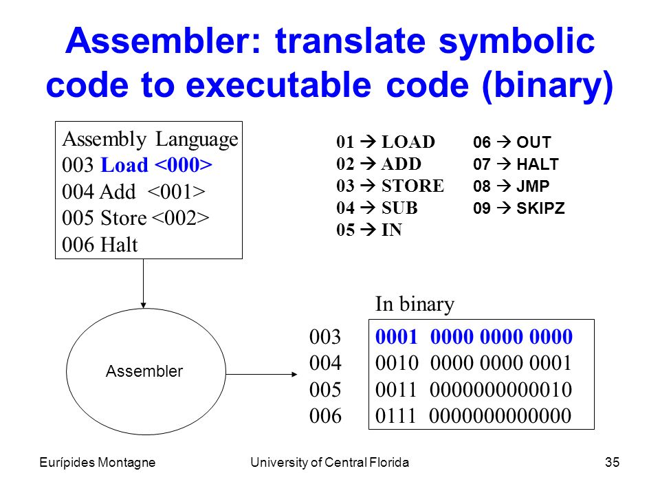 Assembler: translate symbolic code to executable code (binary)