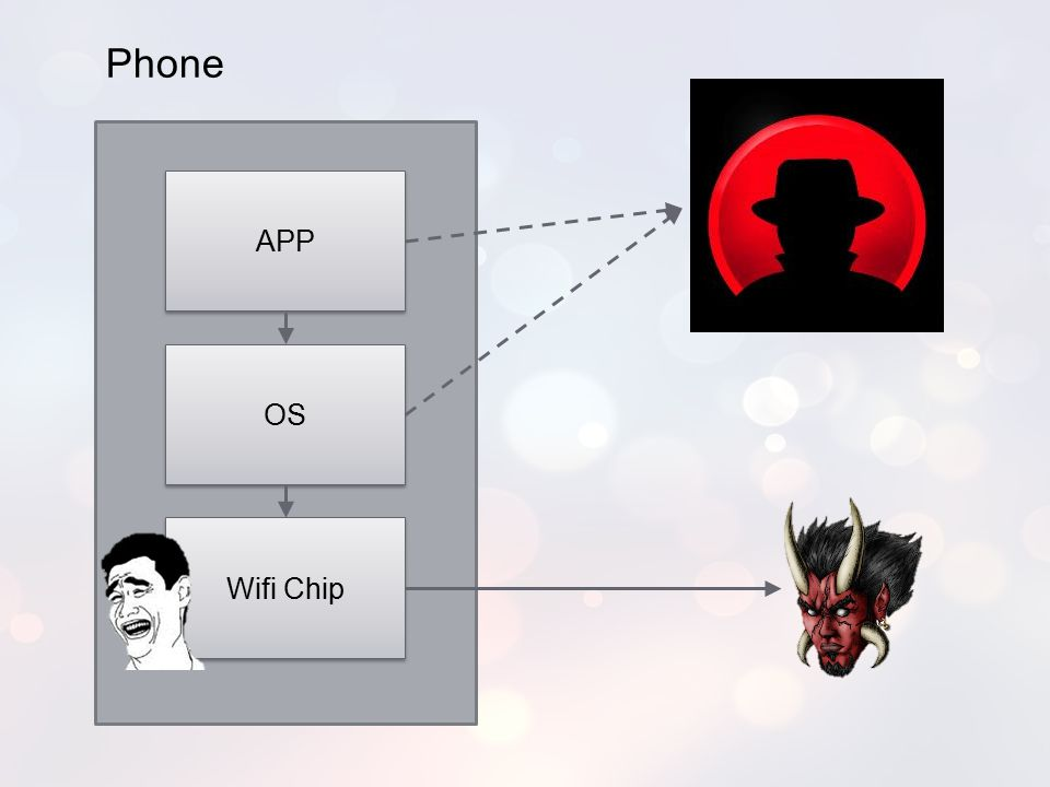 Phone APP OS Since we're already changing the firmware… Wifi Chip