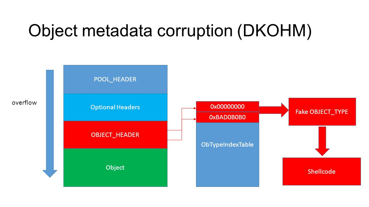 Object metadata corruption (DKOHM)