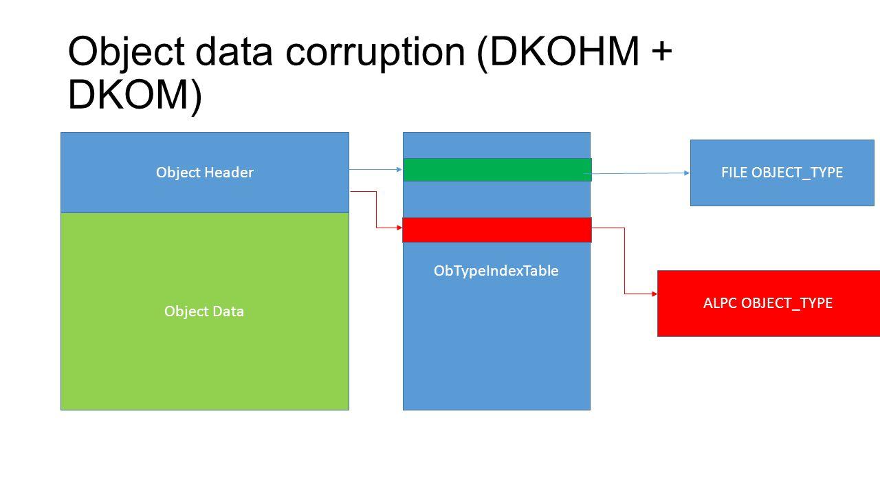 Object data corruption (DKOHM + DKOM)