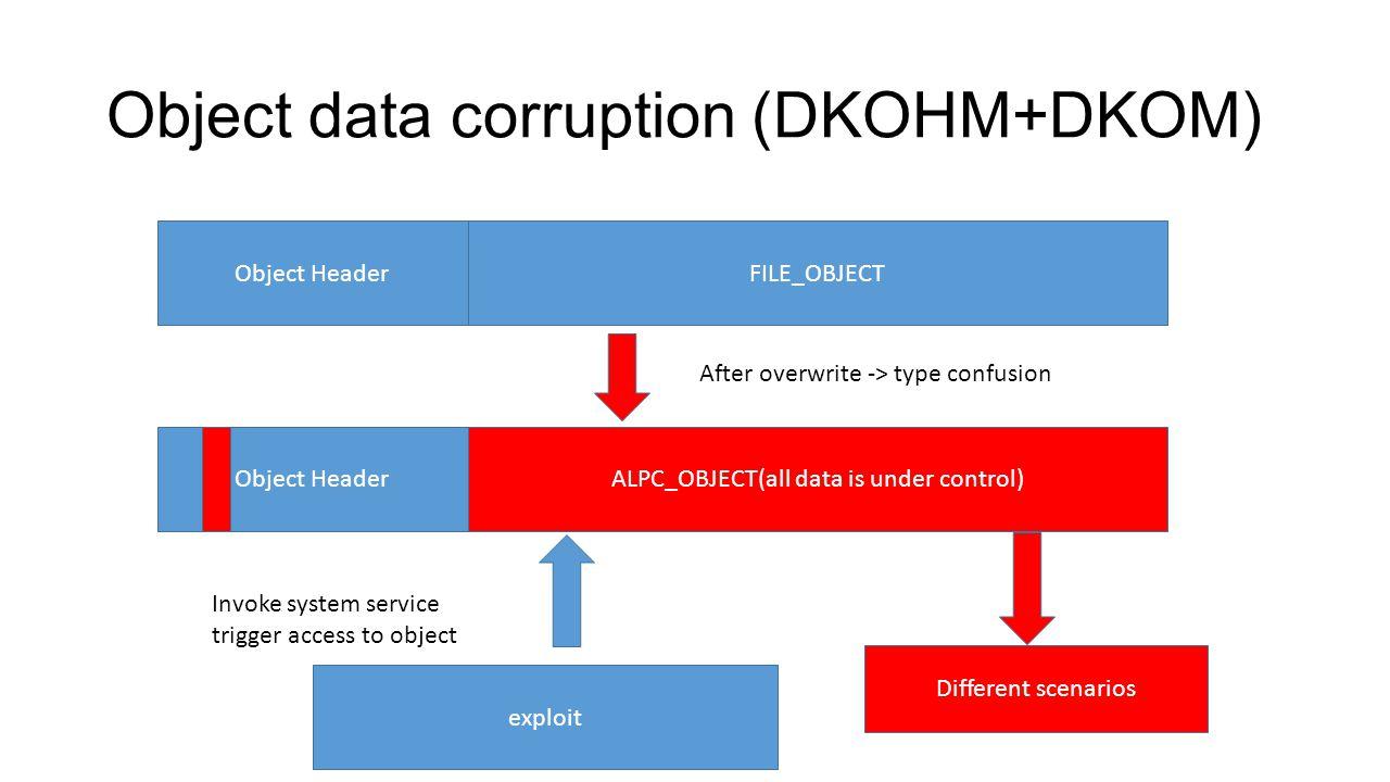 Object data corruption (DKOHM+DKOM)