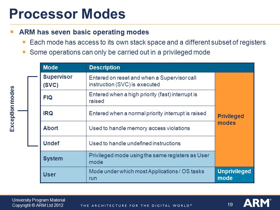 Processor Modes ARM has seven basic operating modes
