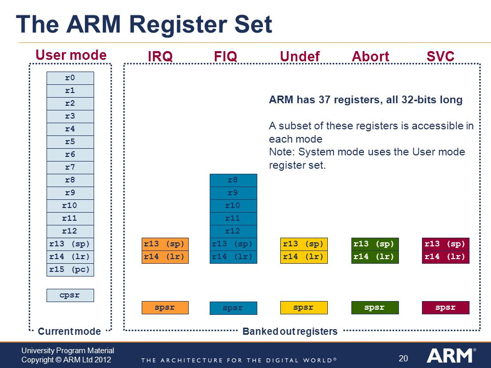 The ARM Register Set User mode IRQ FIQ Undef Abort SVC