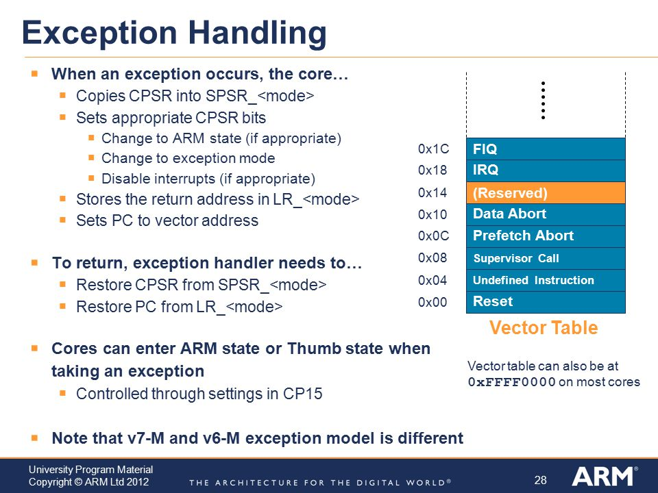 Exception Handling Vector Table When an exception occurs, the core…