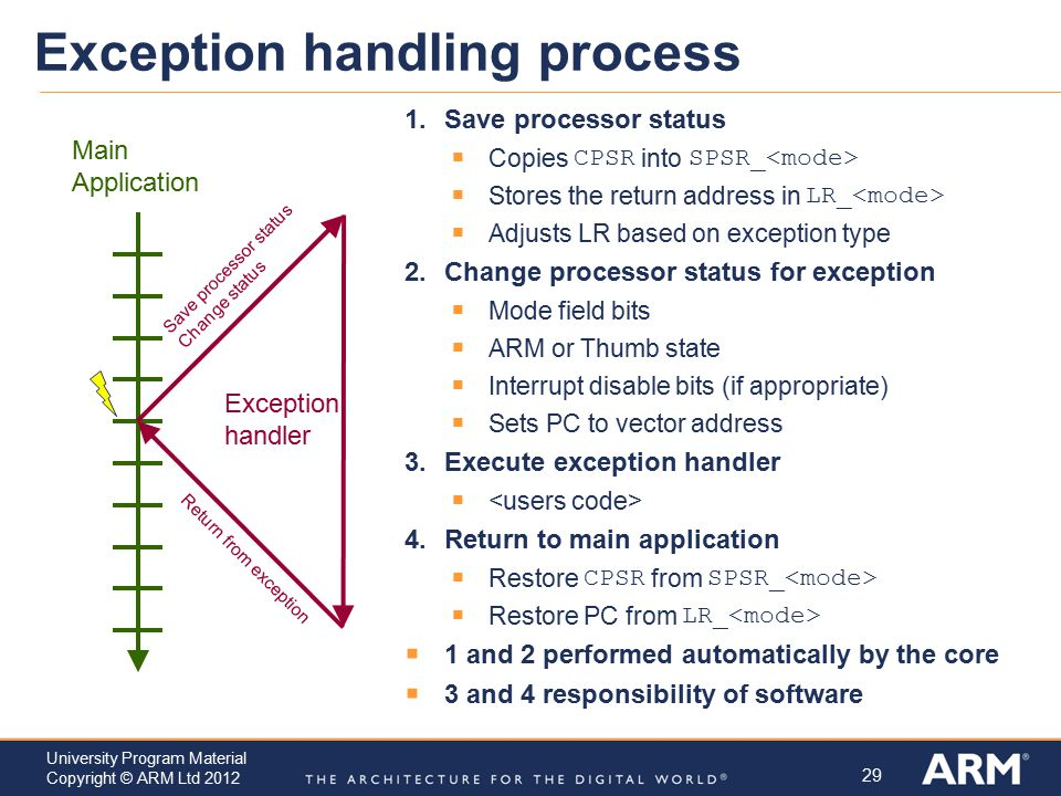 Exception handling process