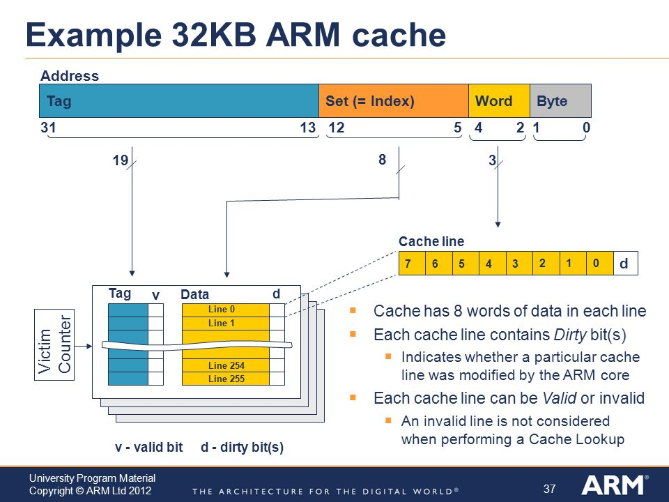 Example 32KB ARM cache Victim Counter