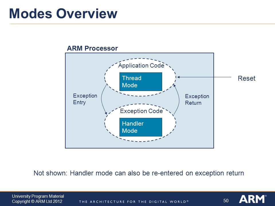 Modes Overview ARM Processor Reset