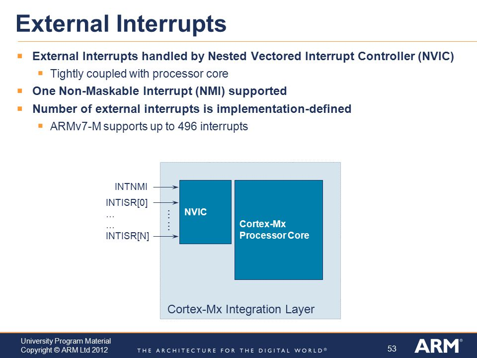 External Interrupts External Interrupts handled by Nested Vectored Interrupt Controller (NVIC) Tightly coupled with processor core.
