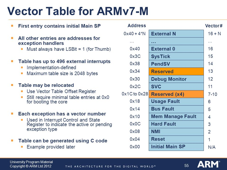 Vector Table for ARMv7-M