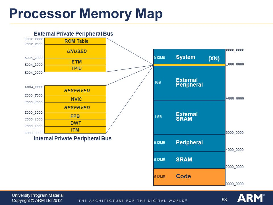 Processor Memory Map Code External Private Peripheral Bus System (XN)