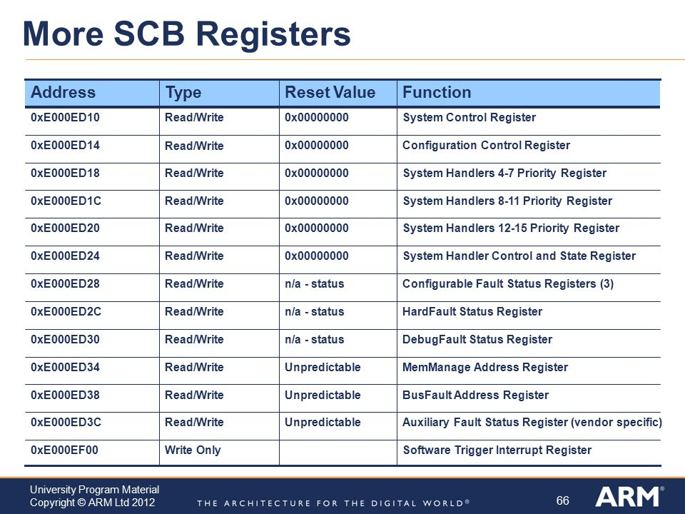 More SCB Registers Function Reset Value Type Address