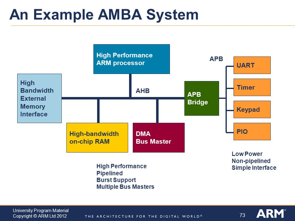 An Example AMBA System High Performance ARM processor APB UART High