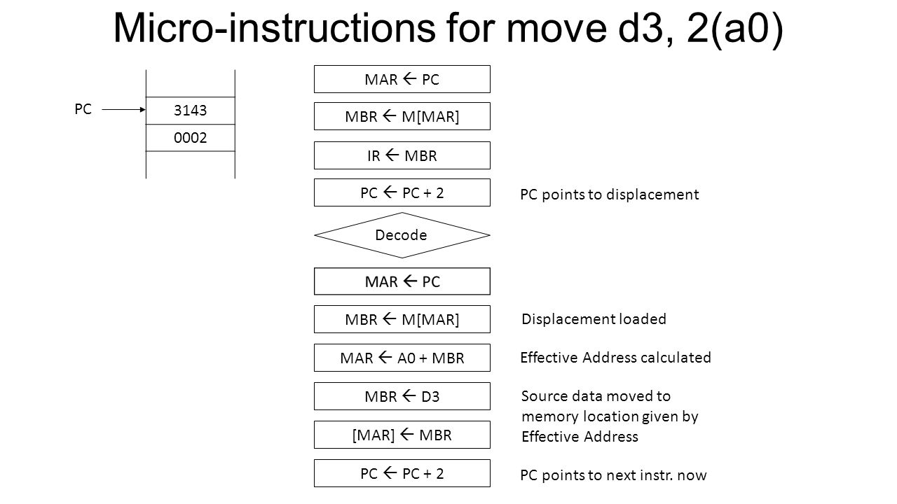 Micro-instructions for move d3, 2(a0)