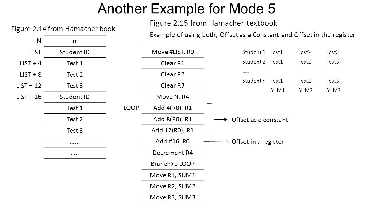 Another Example for Mode 5