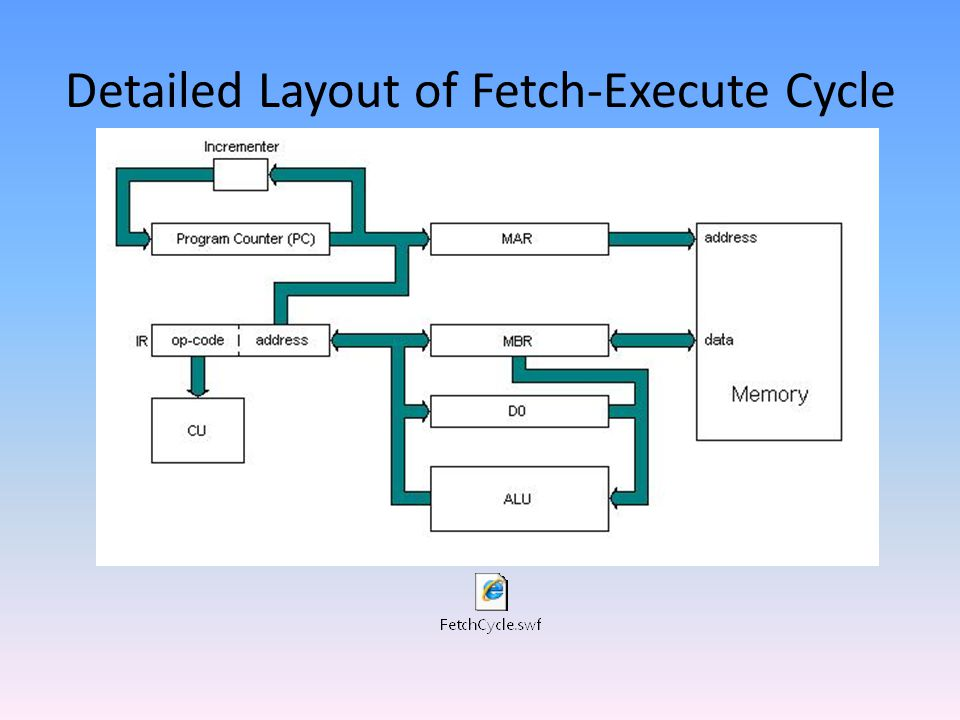 Detailed Layout of Fetch-Execute Cycle