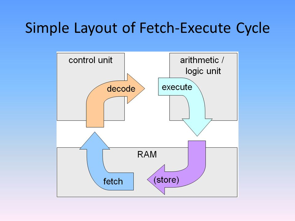 Simple Layout of Fetch-Execute Cycle