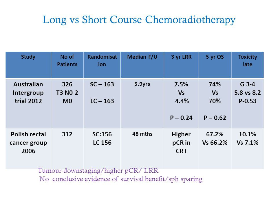 Long vs Short Course Chemoradiotherapy