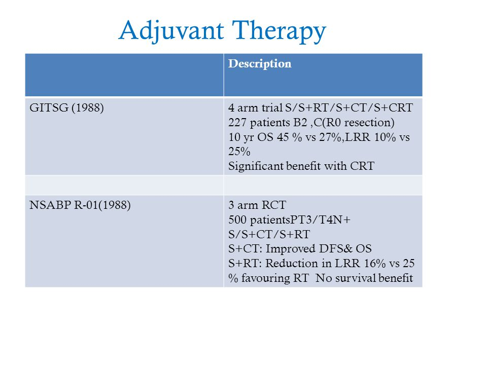 Adjuvant Therapy Description GITSG (1988)