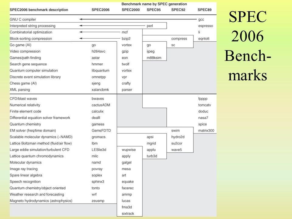 SPEC 2006 Bench-marks