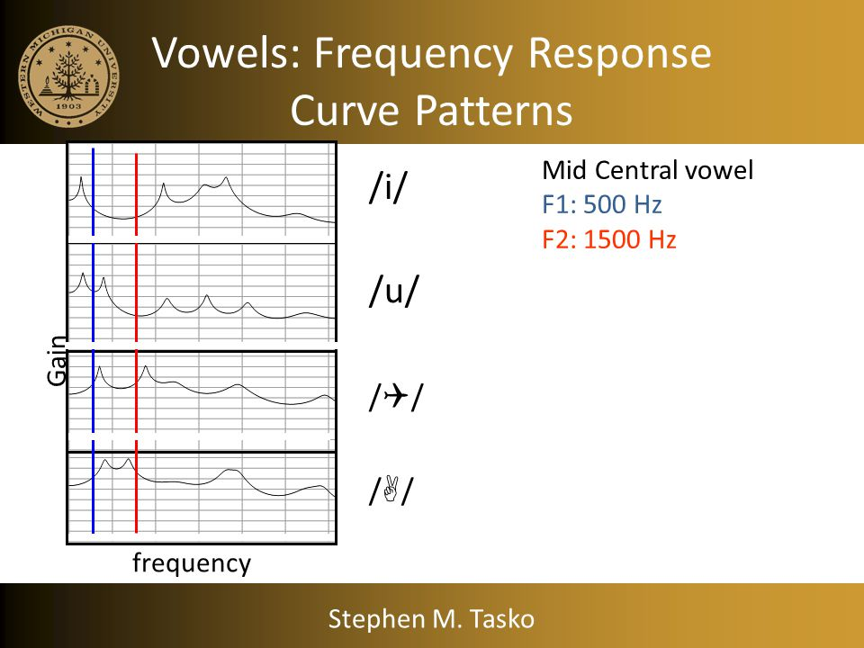 Vowels: Frequency Response Curve Patterns