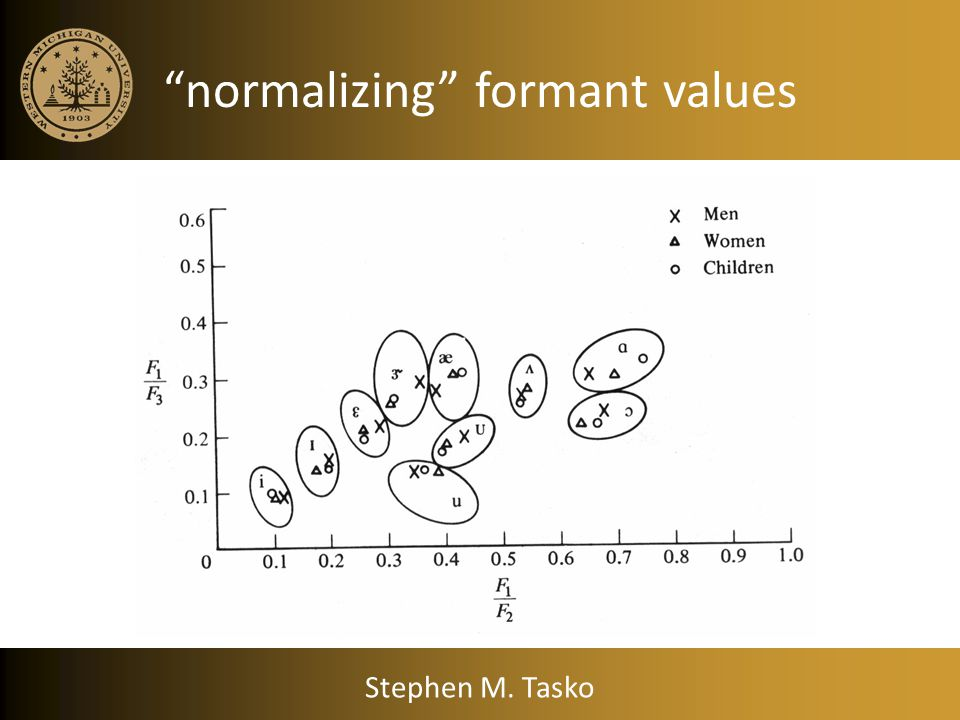 normalizing formant values