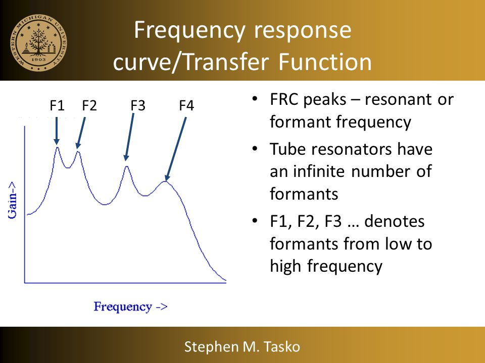 Frequency response curve/Transfer Function