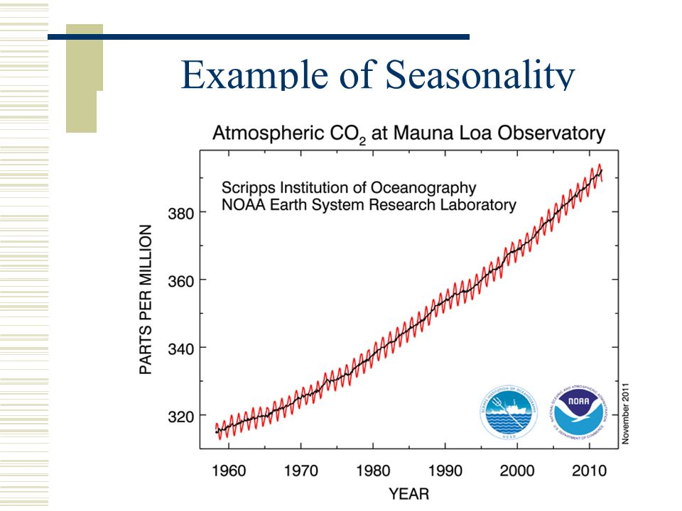 Example of Seasonality