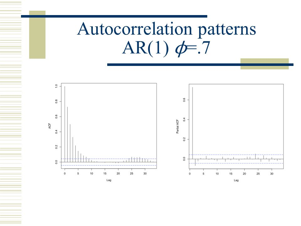 Autocorrelation patterns AR(1) ϕ=.7
