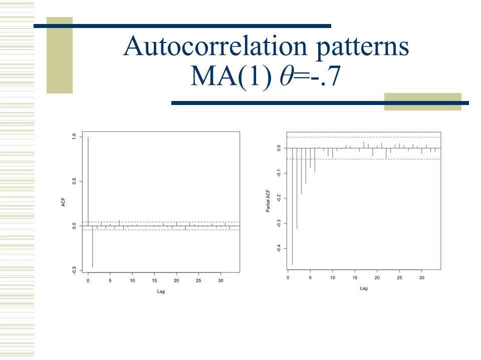 Autocorrelation patterns MA(1) θ=-.7