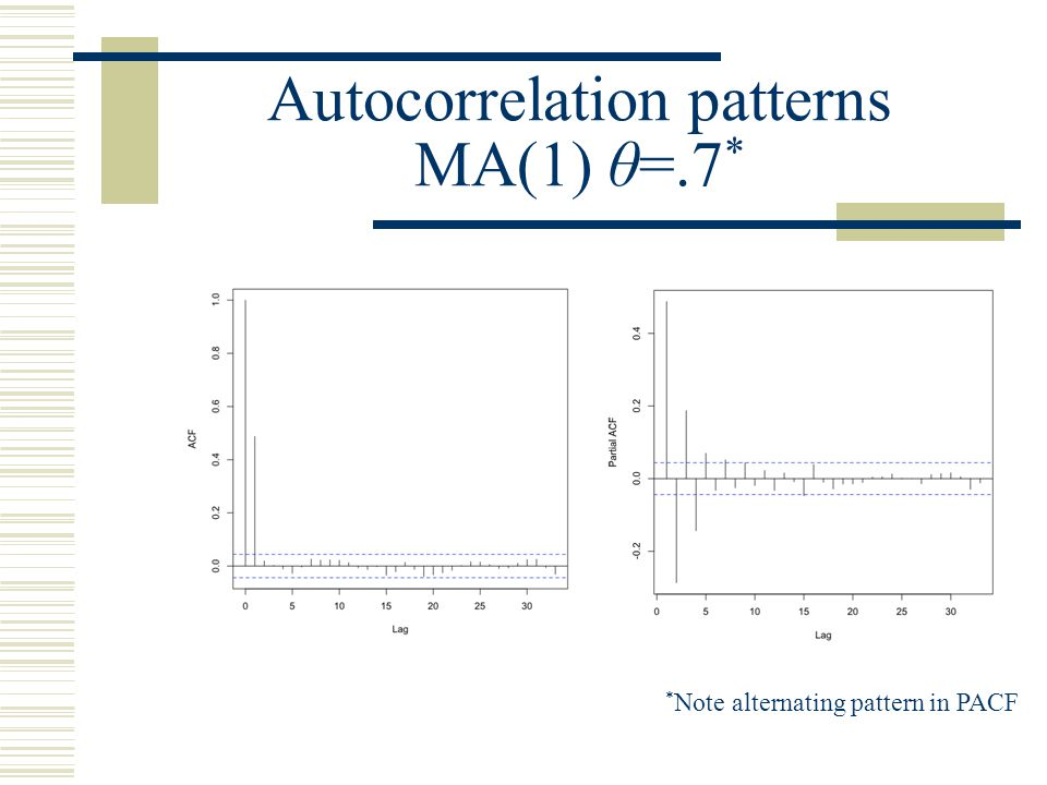 Autocorrelation patterns MA(1) θ=.7*